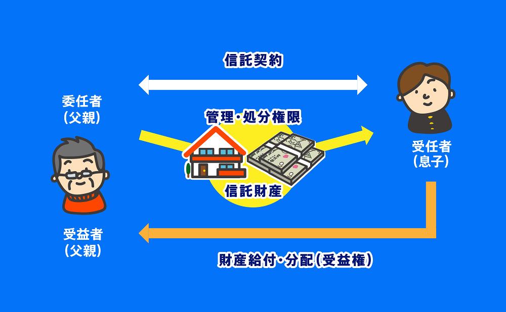 民事信託家族信託説明図