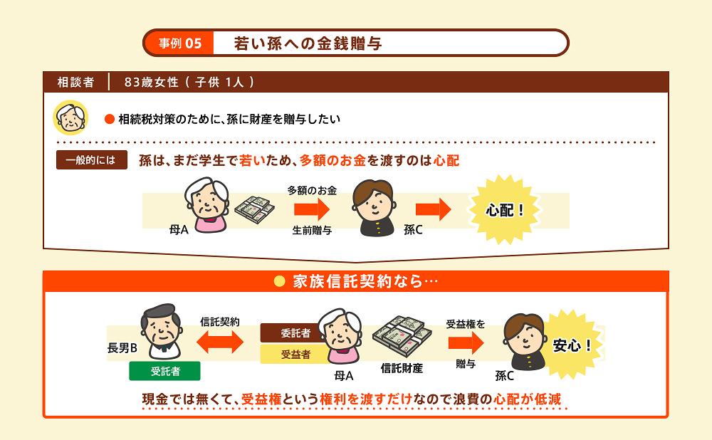 家族信託事例5