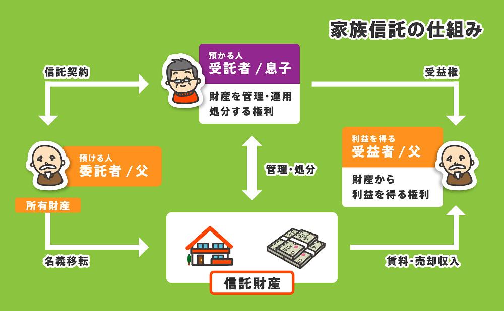 家族信託説明図