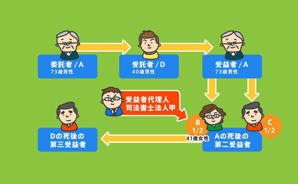 家族信託事例図(障がいを持つ子の場合)