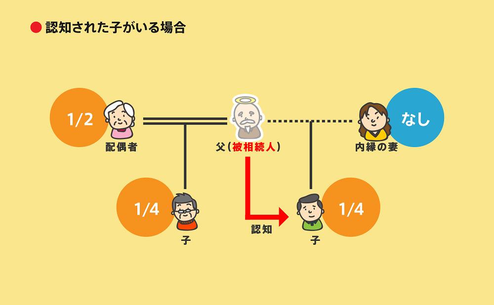 相続順位事例2-1-6
