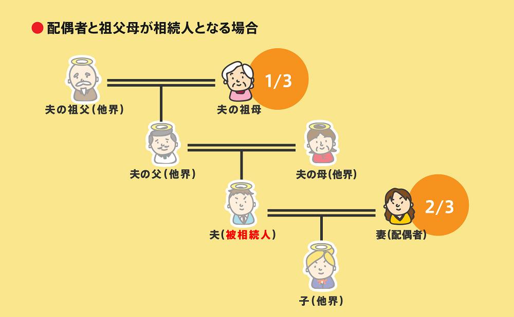 相続順位事例2-2-3