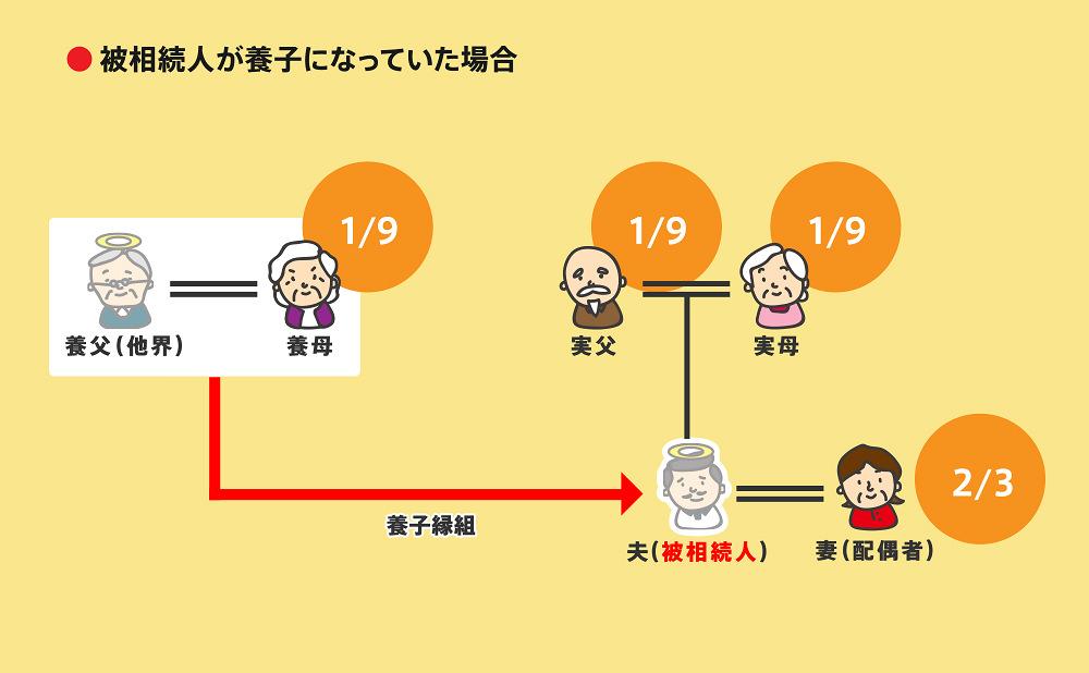 相続順位事例2-2-4