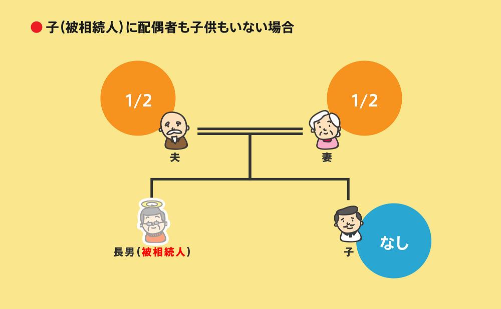 相続順位事例2-3-1