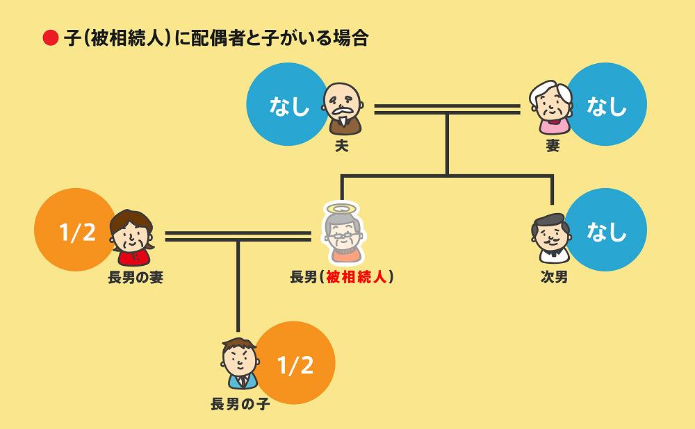 相続順位事例2-3-3