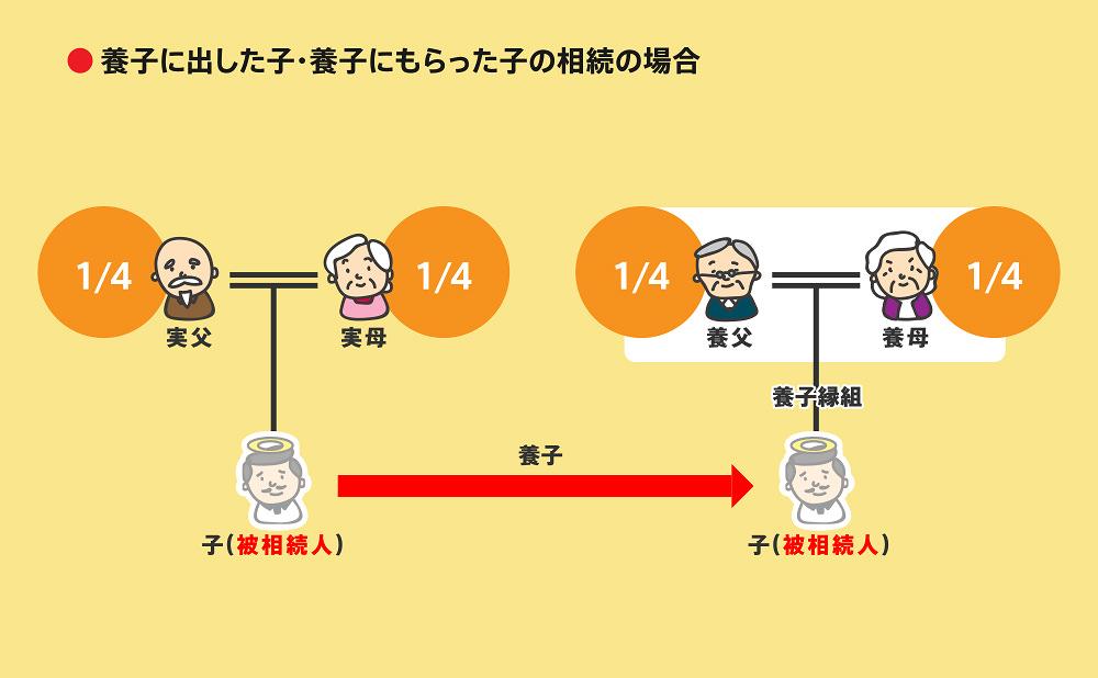 相続順位事例2-3-5