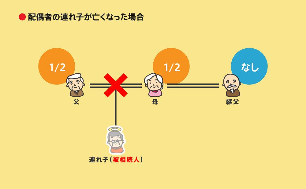 相続順位事例2-3-6