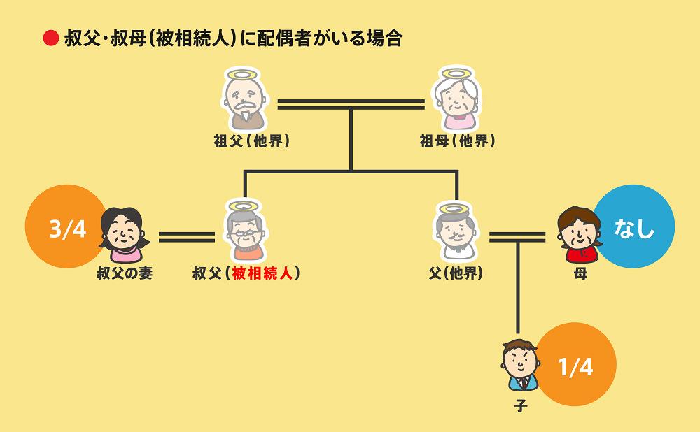 相続順位事例2-4-2