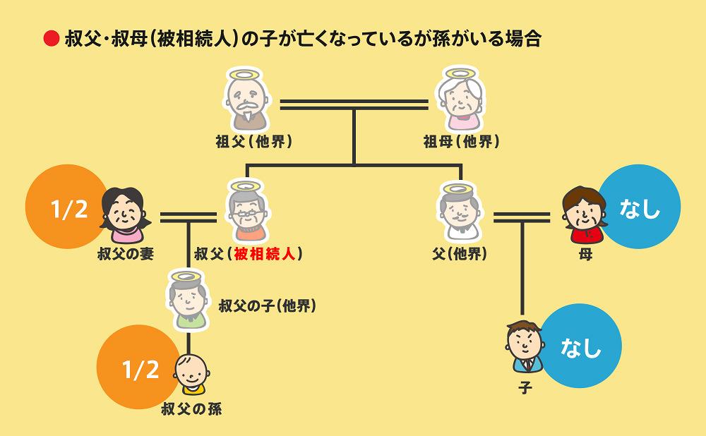 相続順位事例2-4-3