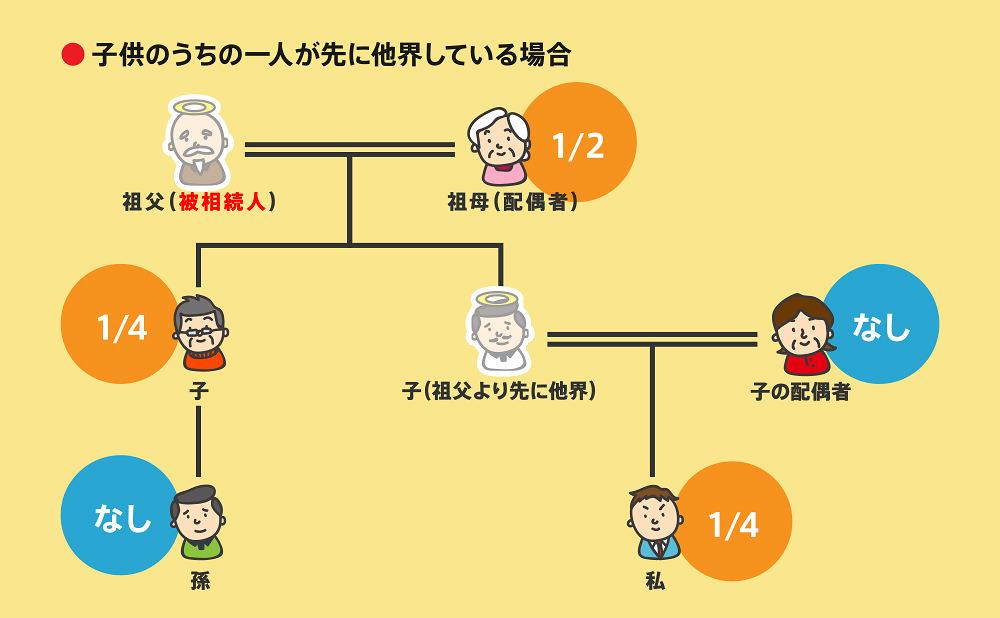 相続順位事例2-5-1