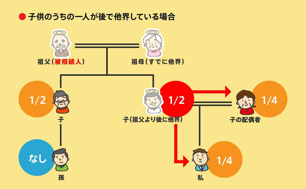 相続順位事例2-5-2