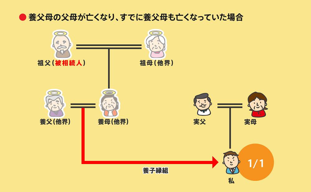 相続順位図2-5-5