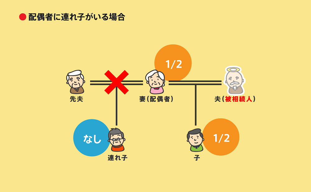 相続順位図2-6-1
