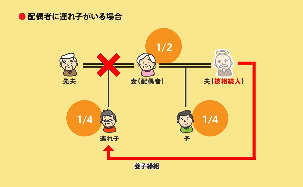 相続順位図2-6-2