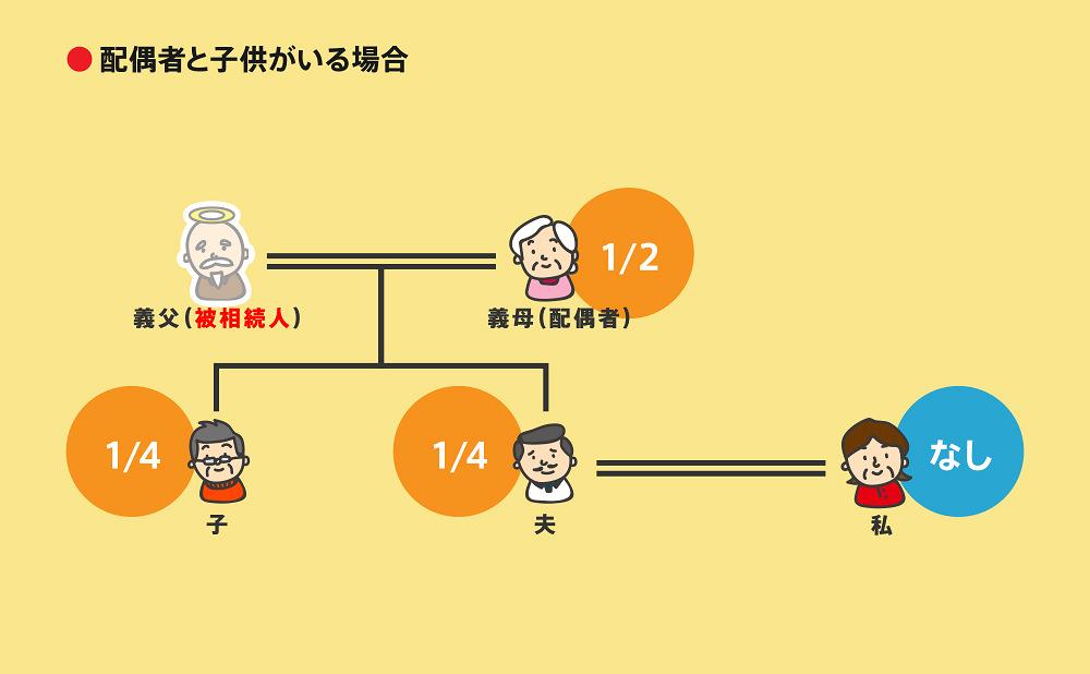 相続順位図2-7-1