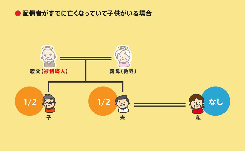 相続順位図2-7-2