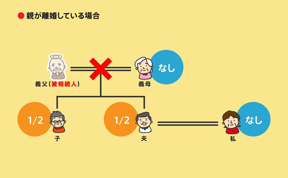 相続順位図2-7-3
