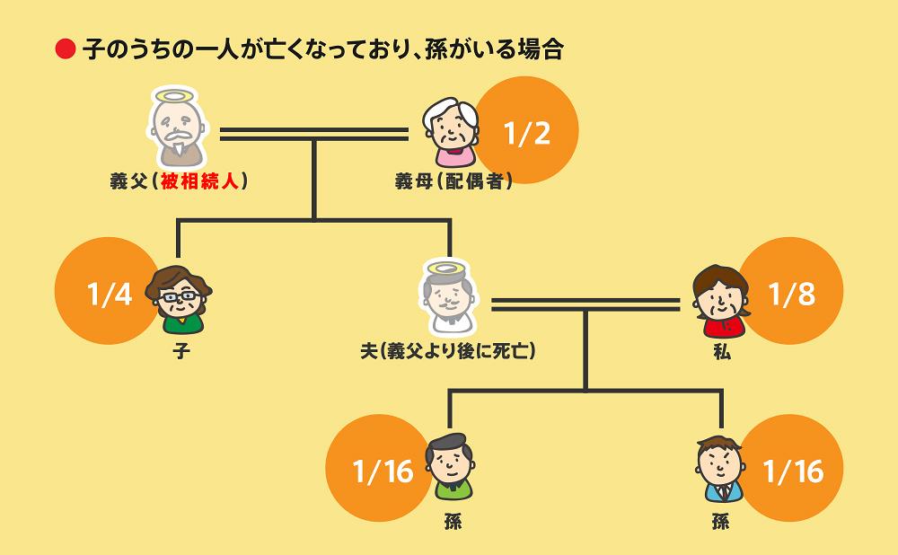 相続順位図2-7-4