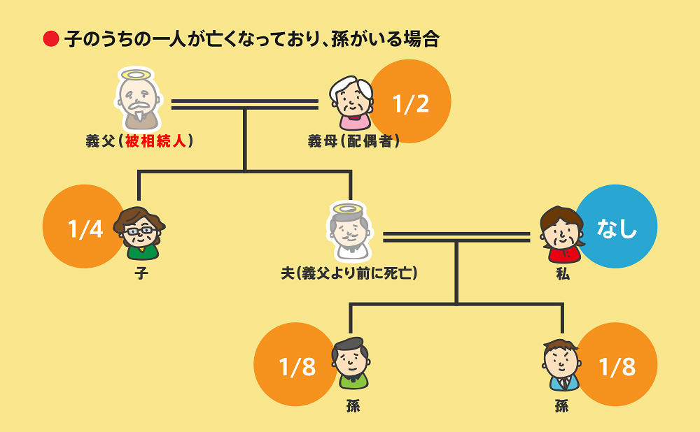 相続順位図2-7-6