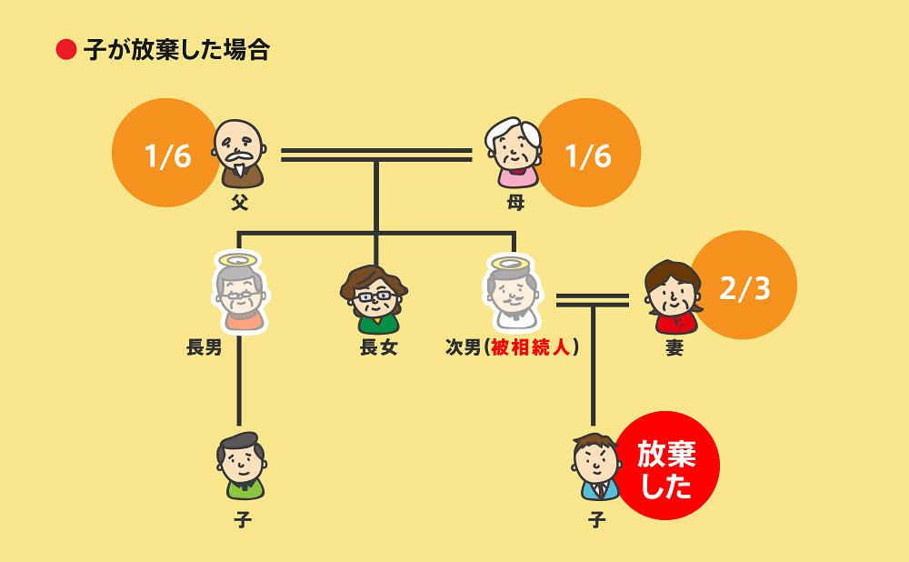 相続順位図3-3-1