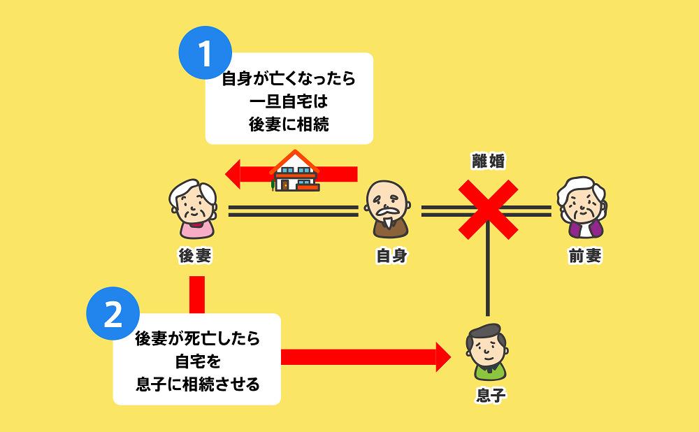 受益者連続信託図