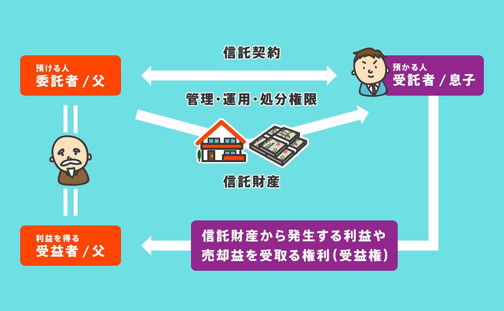 家族信託仕組み図