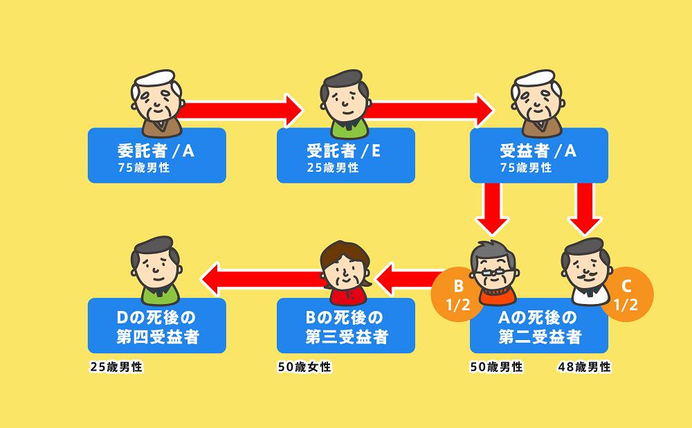 家族信託事例6-2