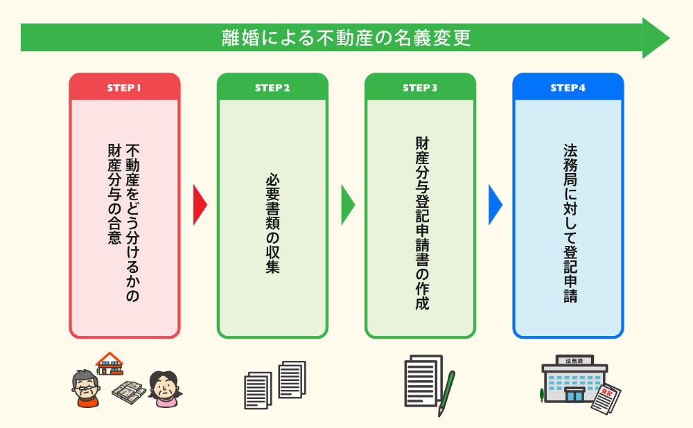財産分与登記の流れ図