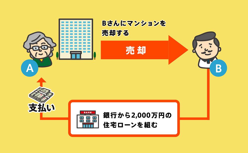 売買による所有権移転登記事例