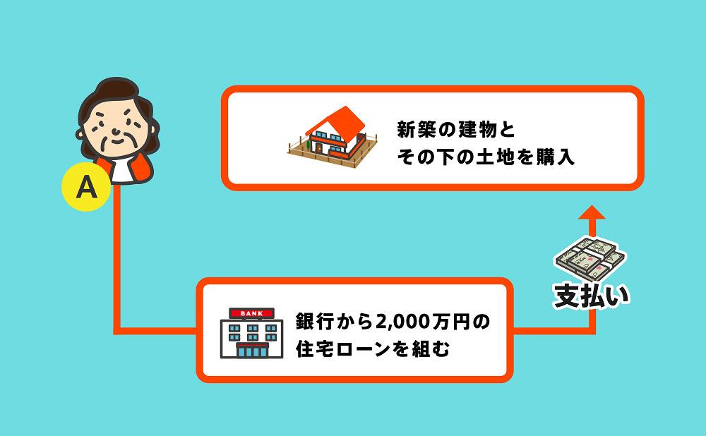 新築の所有権移転登記事例