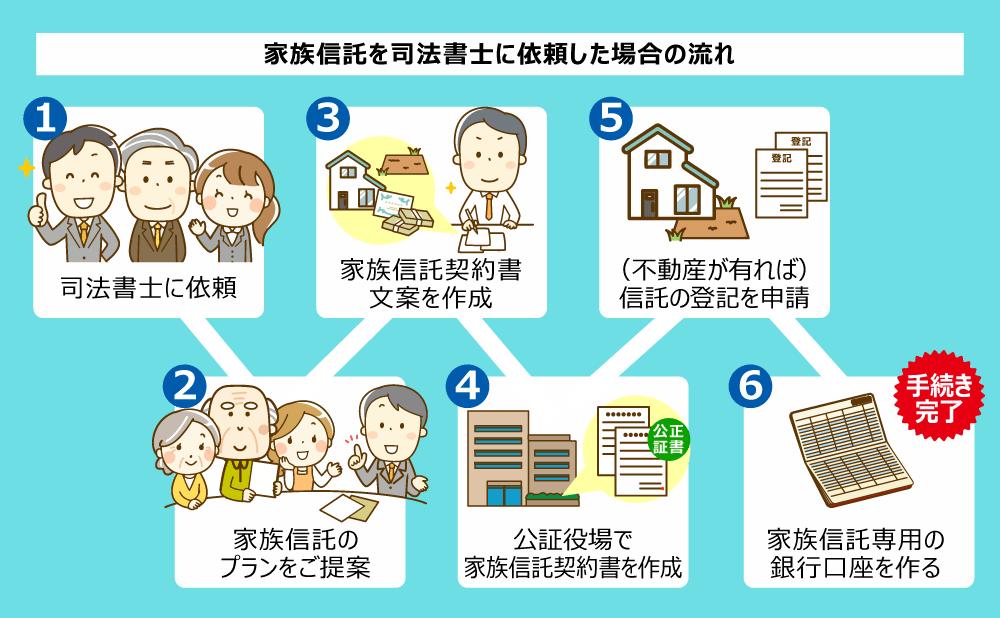 家族信託の流れ図