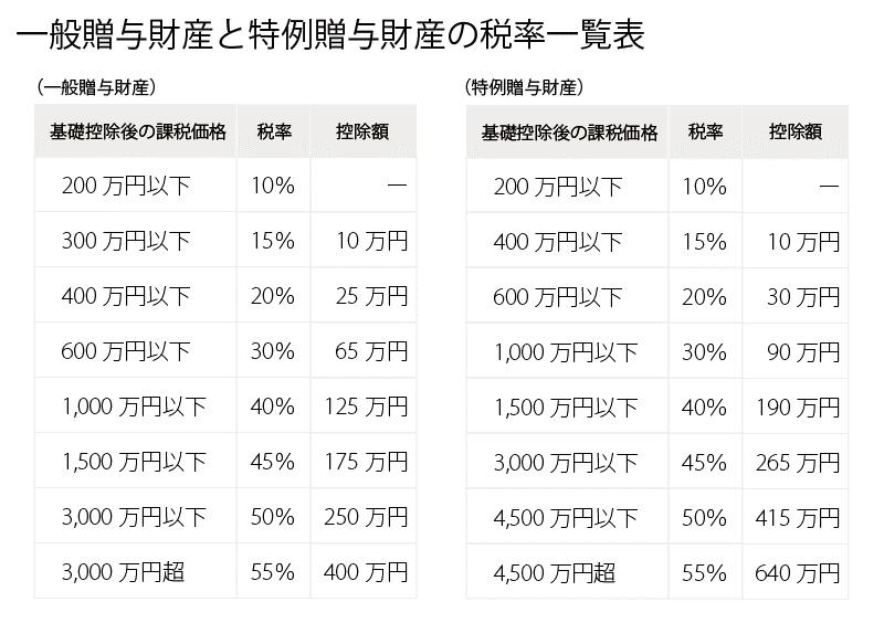 税率一覧表
