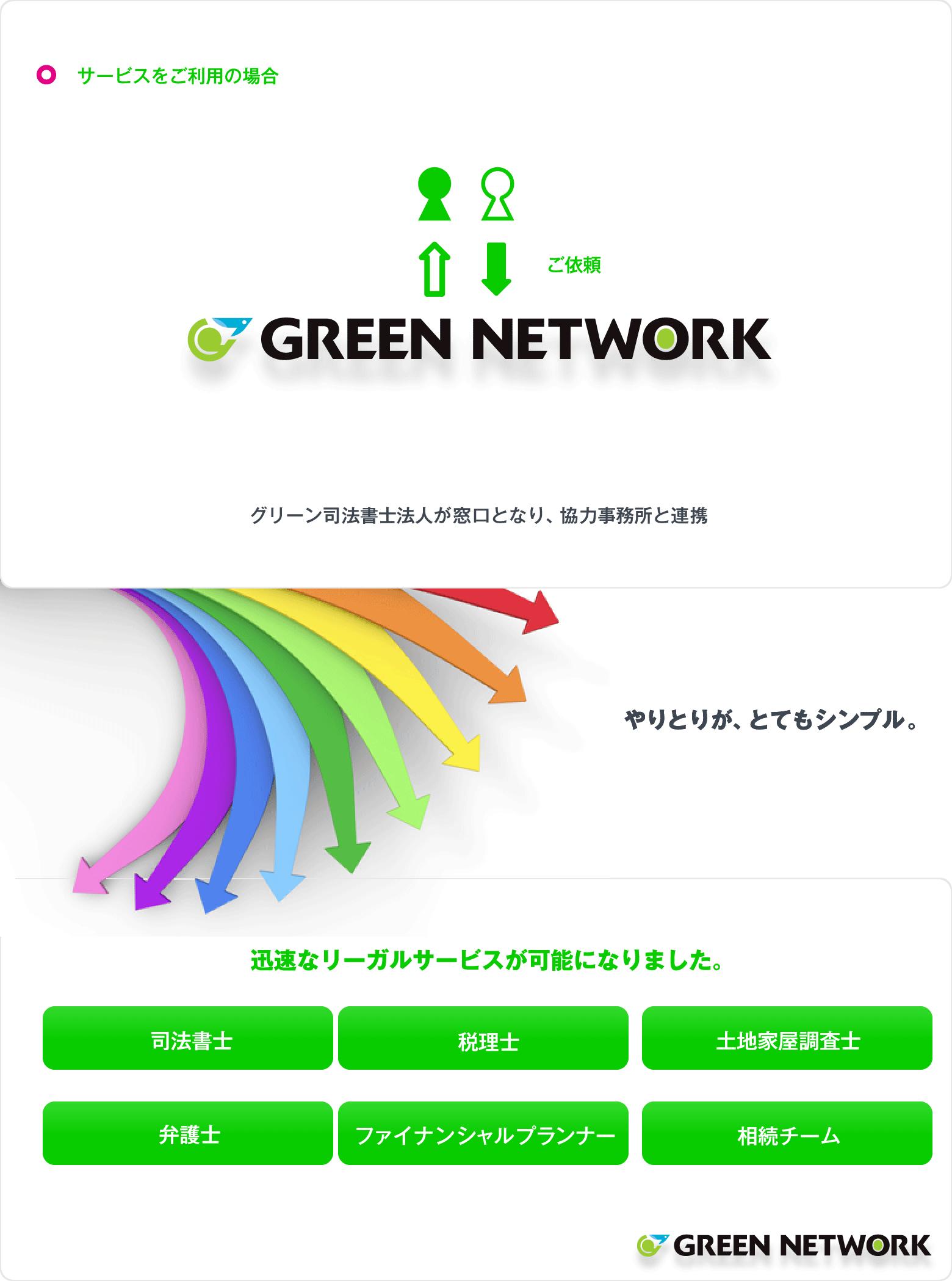 グリーンネットワーク概念図